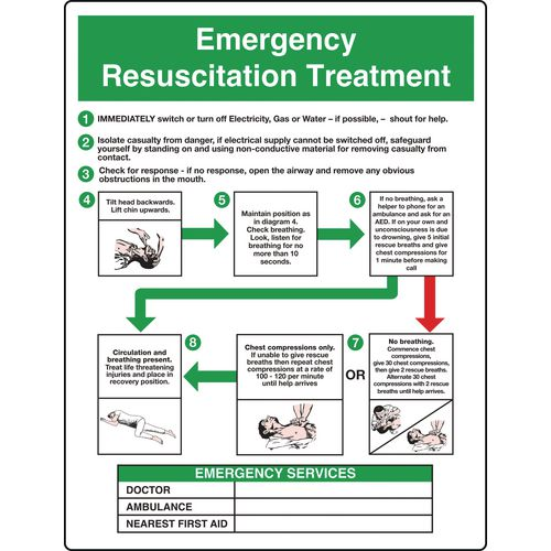 Resuscitation and first aid posters - Emergency resuscitation treatment